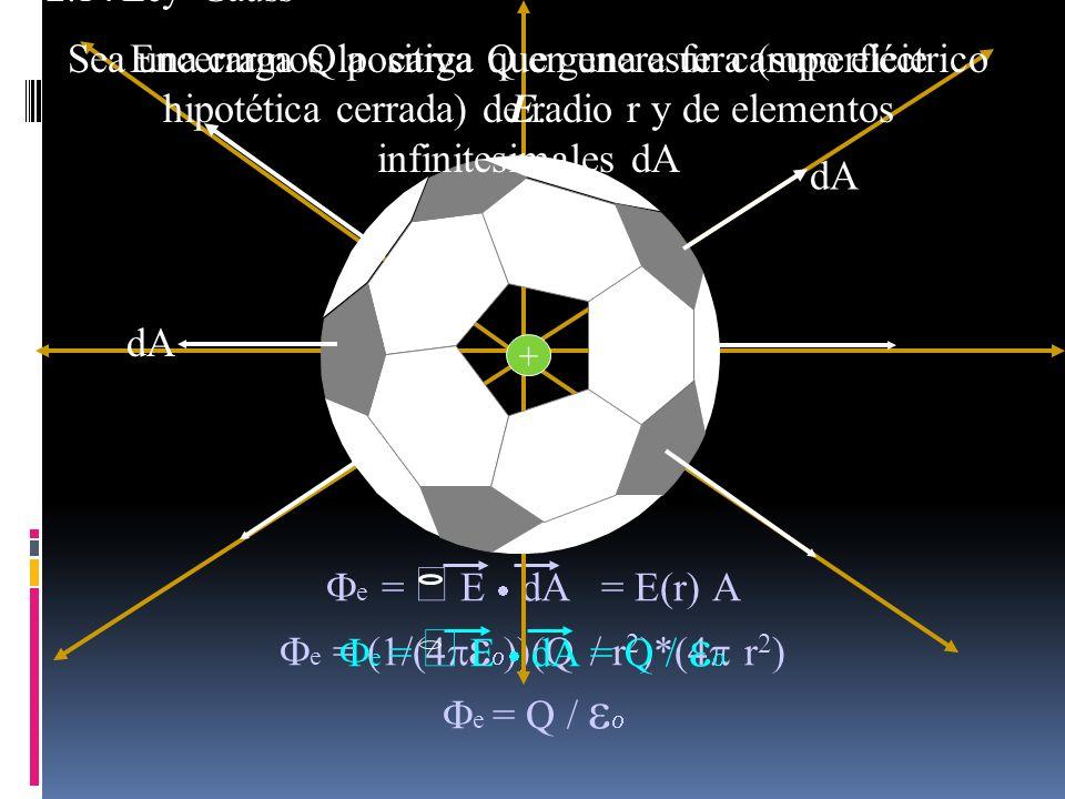 e = E dA = E(r) A e = (1/(4 Q / r 2 )*(4 r 2 ) e = Q / + 2.14 Ley Gauss Encerramos la carga Q en una esfera (superficie hipotética cerrada) de radio r