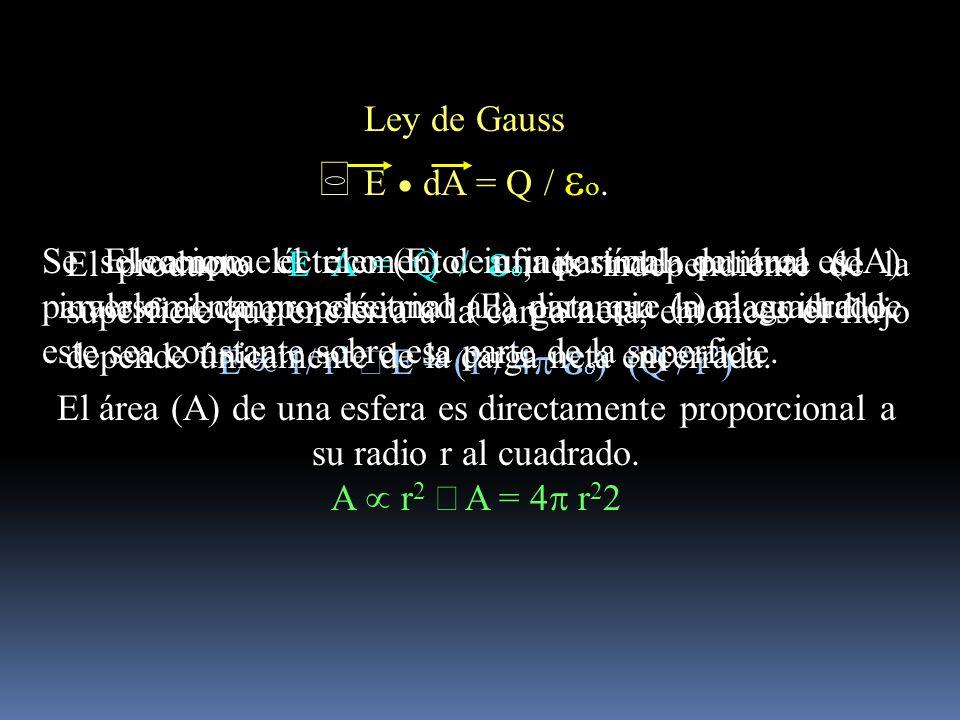 El campo eléctrico (E) de una partícula puntual es inversamente proporcional a la distancia (r) al cuadrado. E r 2 E = (1 / 4 Q / r 2 ) El área (A) de