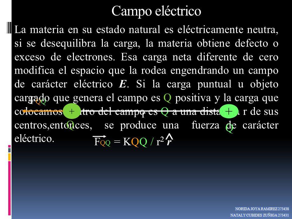 La materia en su estado natural es eléctricamente neutra, si se desequilibra la carga, la materia obtiene defecto o exceso de electrones. Esa carga ne