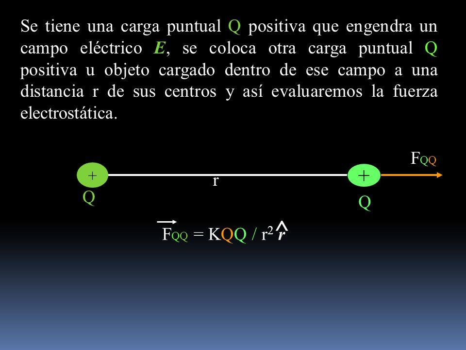 F QQ Se tiene una carga puntual Q positiva que engendra un campo eléctrico E, se coloca otra carga puntual Q positiva u objeto cargado dentro de ese c