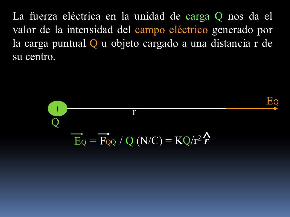 EQEQ + r Q La fuerza eléctrica en la unidad de carga Q nos da el valor de la intensidad del campo eléctrico generado por la carga puntual Q u objeto c