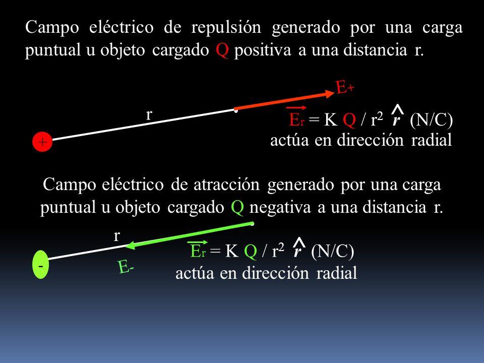 Campo eléctrico de atracción generado por una carga puntual u objeto cargado Q negativa a una distancia r. r r + E+E+ Campo eléctrico de repulsión gen