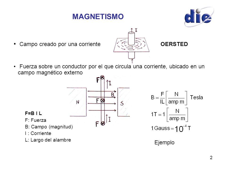 2 MAGNETISMO Campo creado por una corriente OERSTED Fuerza sobre un conductor por el que circula una corriente, ubicado en un campo magnético externo
