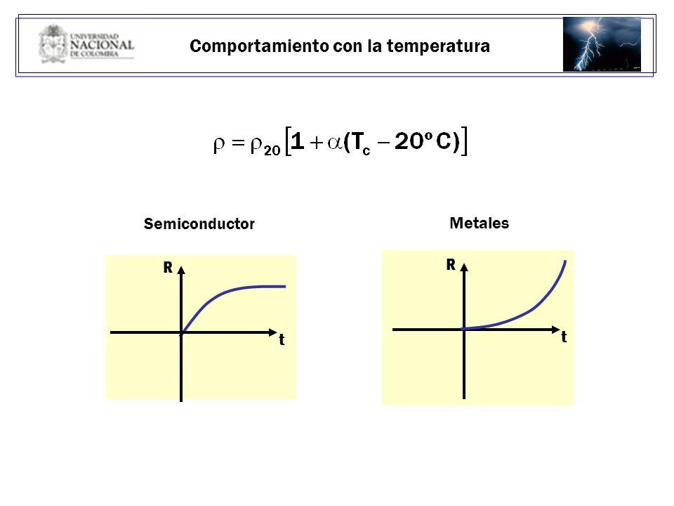 Comportamiento con la temperatura R t Semiconductor R t Metales