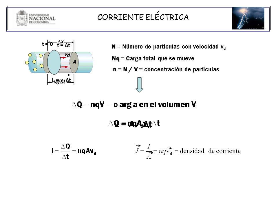 N = Número de partículas con velocidad v d Nq = Carga total que se mueve n = N / V = concentración de partículas V = Av Δt d t = 0 t = Δt L = v Δt d C