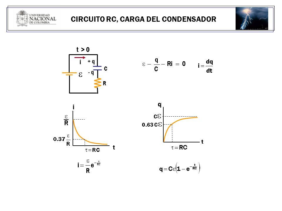 CIRCUITO RC, CARGA DEL CONDENSADOR t > 0 + q i R C - q i q