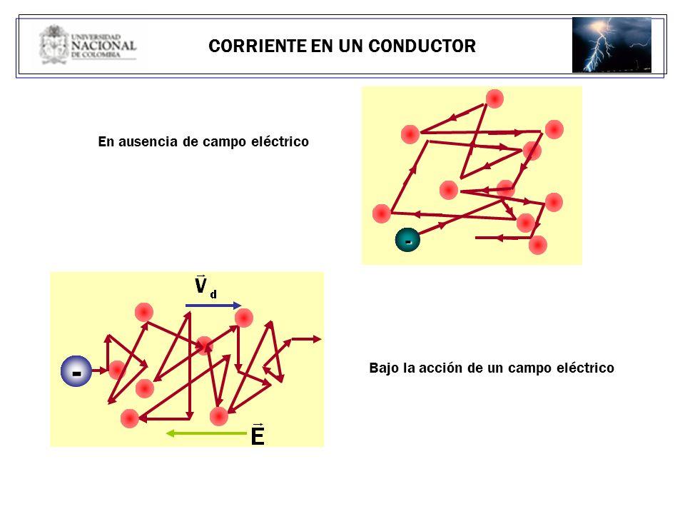CORRIENTE ELÉCTRICA I = [C/s] = Amperio Corriente eléctrica: movimiento de partículas con carga eléctrica I = Corriente = q/ t (corrientes que no cambian en el tiempo) I = Corriente = dq/dt (corrientes que cambian en el tiempo ) La dirección de la corriente es la del movimiento de las cargas positivas I I I ~ qv I ~ (-q)(-v)=qv I I LA CORRIENTE SIEMPRE VA CON EL CAMPO ELECTRICO LA CORRIENTE SIEMPRE VA CON EL CAMPO ELECTRICO