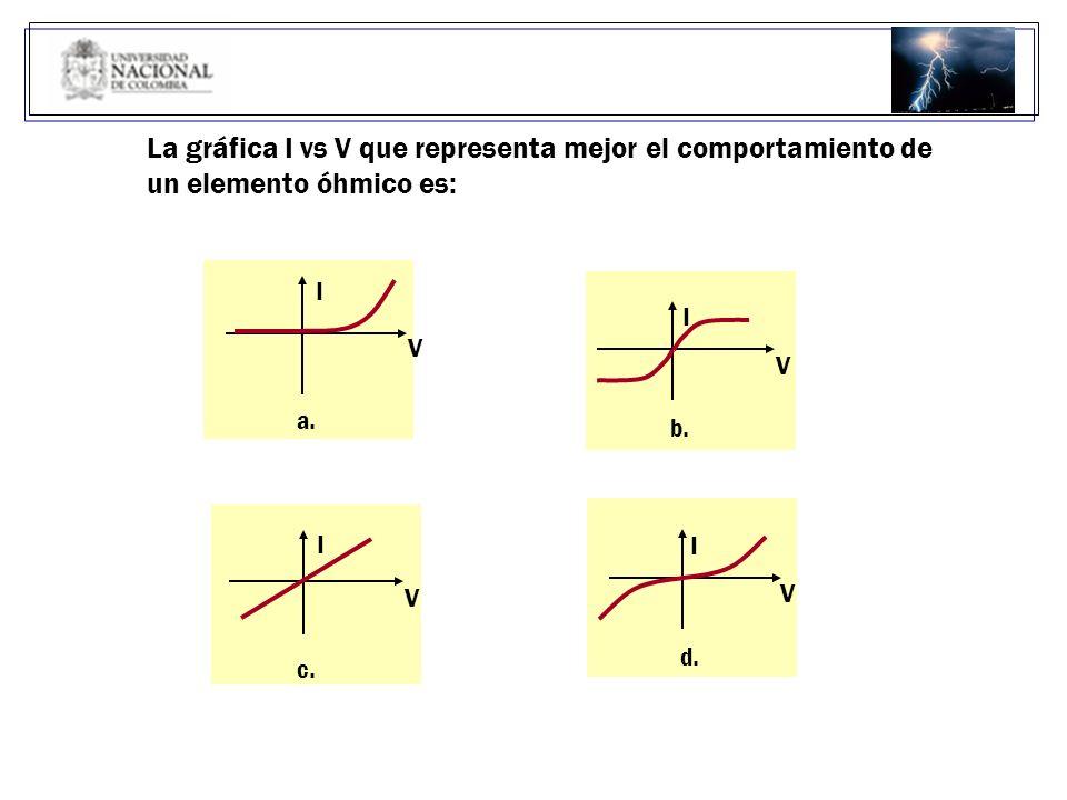 La gráfica I vs V que representa mejor el comportamiento de un elemento óhmico es: I V a. V I c. V I d. V I b.