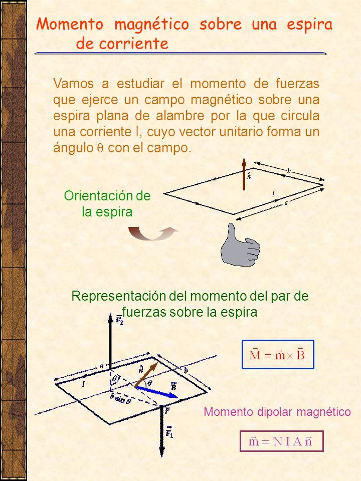 Momento magnético sobre una espira de corriente Vamos a estudiar el momento de fuerzas que ejerce un campo magnético sobre una espira plana de alambre
