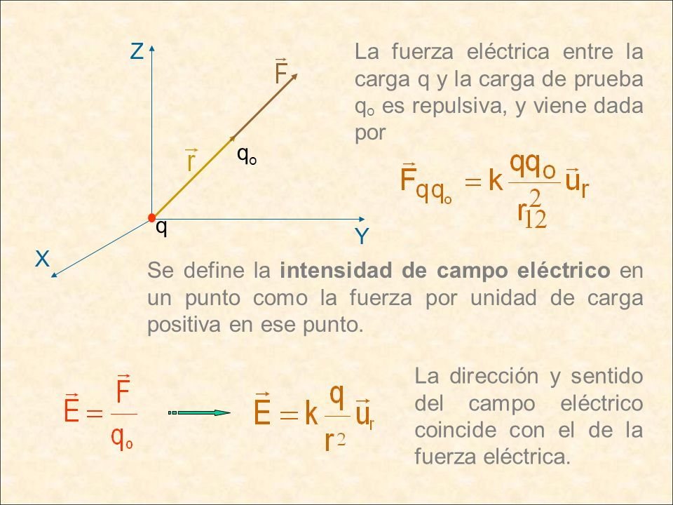 La fuerza eléctrica entre la carga q y la carga de prueba q o es repulsiva, y viene dada por Se define la intensidad de campo eléctrico en un punto co