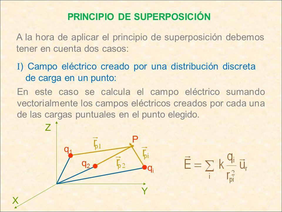 PRINCIPIO DE SUPERPOSICIÓN I ) Campo eléctrico creado por una distribución discreta de carga en un punto: A la hora de aplicar el principio de superpo