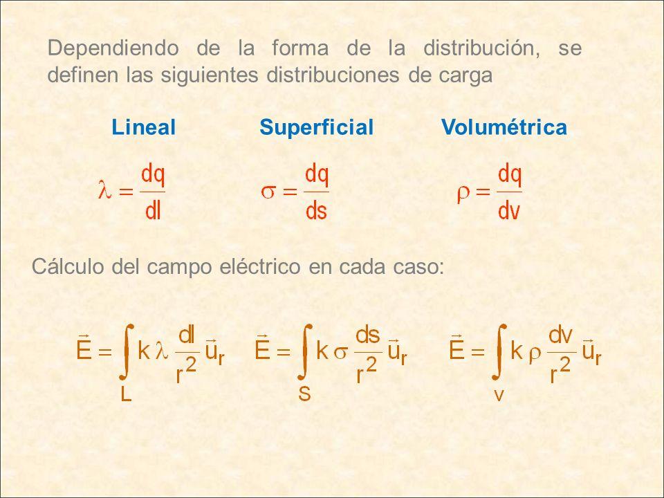 Dependiendo de la forma de la distribución, se definen las siguientes distribuciones de carga LinealSuperficialVolumétrica Cálculo del campo eléctrico