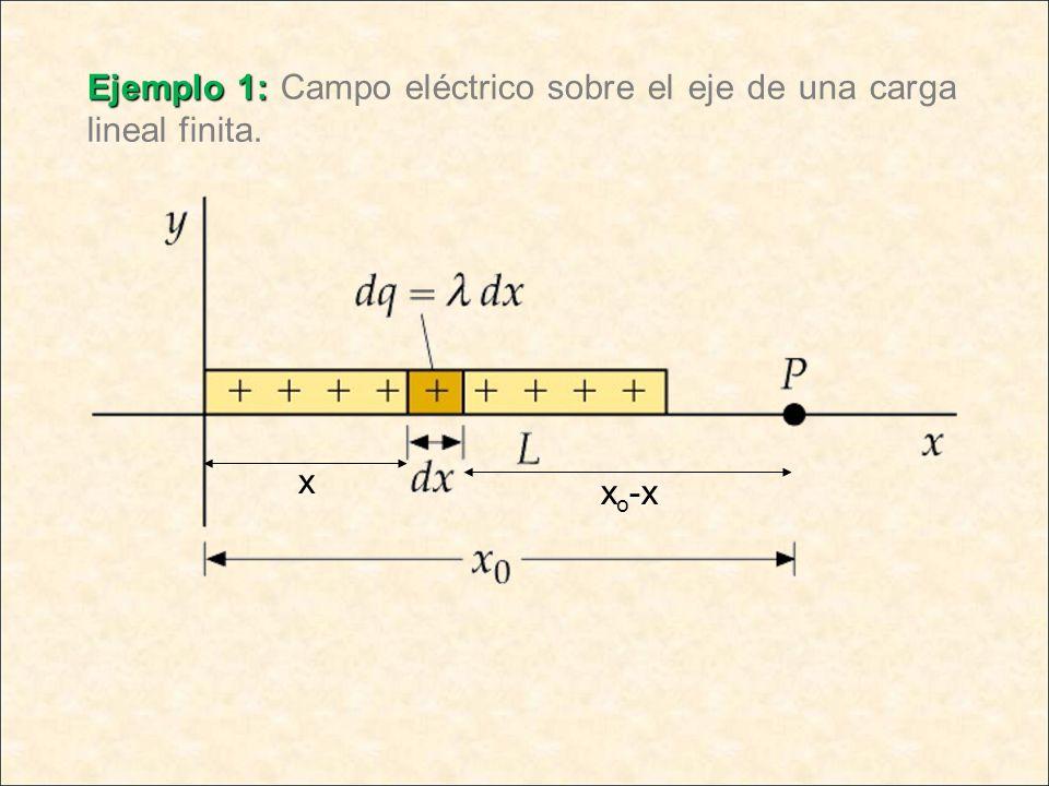 Ejemplo 1: Ejemplo 1: Campo eléctrico sobre el eje de una carga lineal finita. x x o -x