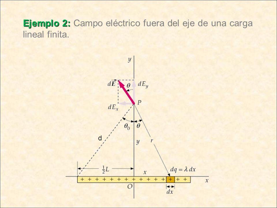 Ejemplo 2: Ejemplo 2: Campo eléctrico fuera del eje de una carga lineal finita. d