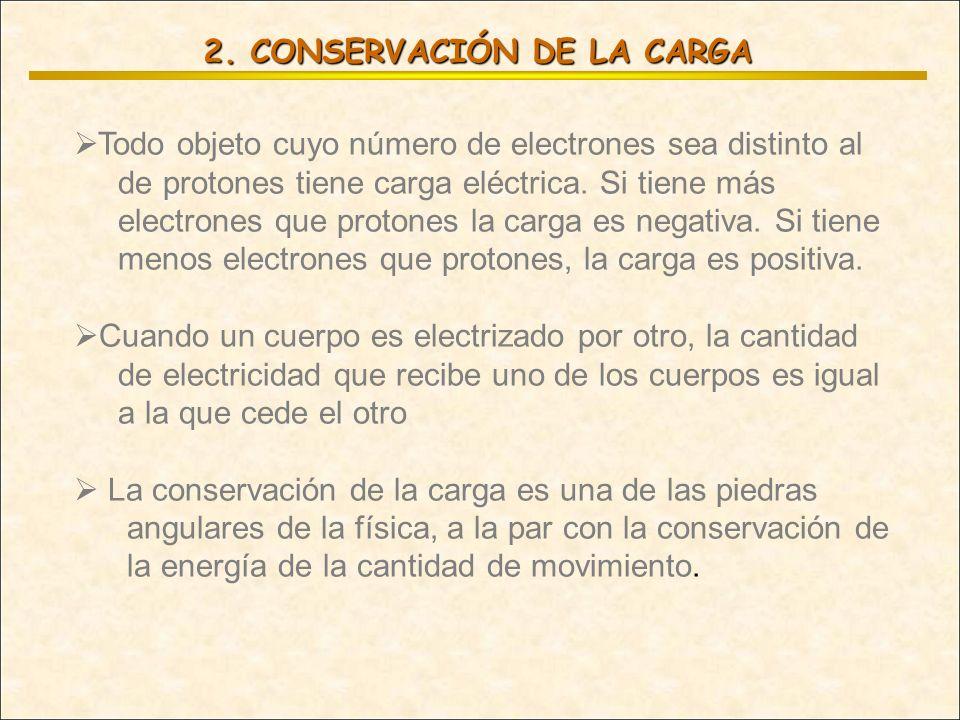 2. CONSERVACIÓN DE LA CARGA Todo objeto cuyo número de electrones sea distinto al de protones tiene carga eléctrica. Si tiene más electrones que proto