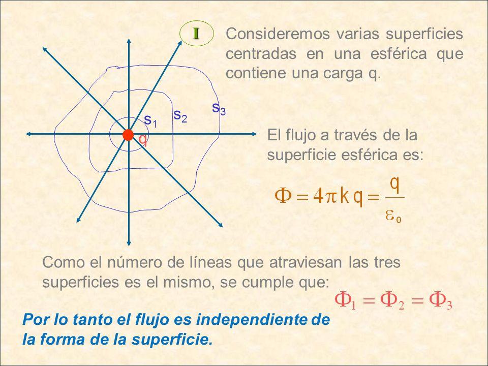 q s1s1 s2s2 s3s3 El flujo a través de la superficie esférica es: Como el número de líneas que atraviesan las tres superficies es el mismo, se cumple q
