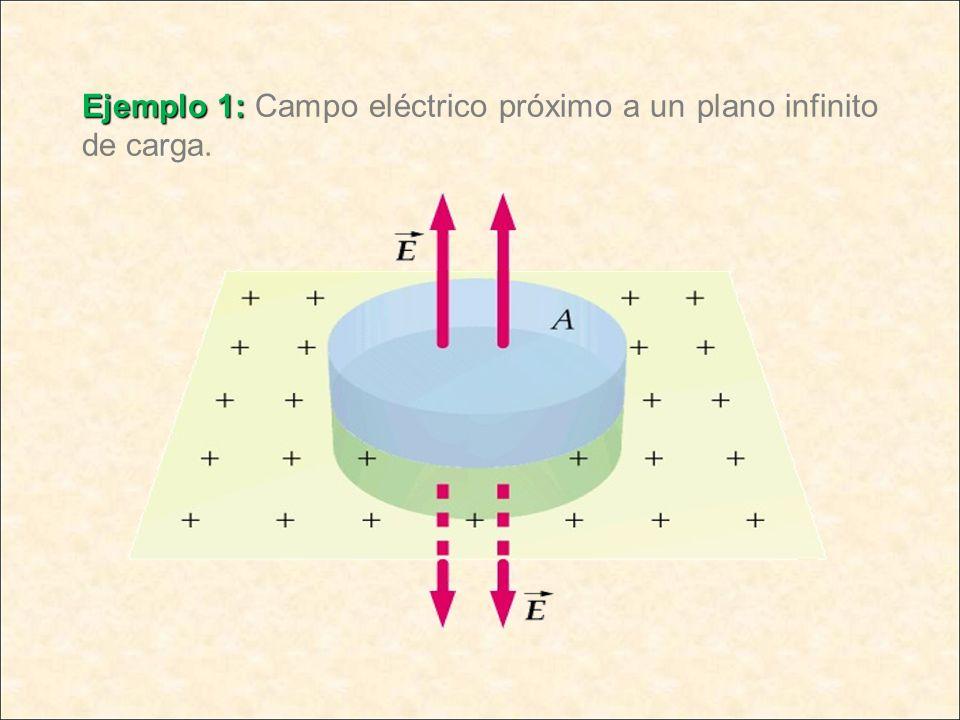 Ejemplo 1: Ejemplo 1: Campo eléctrico próximo a un plano infinito de carga.