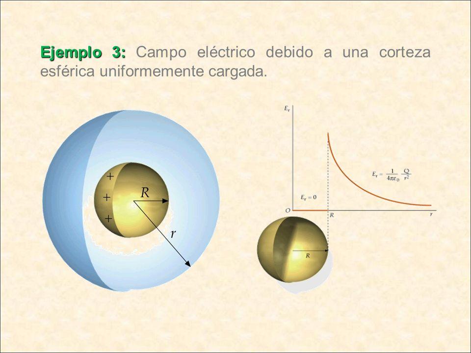 Ejemplo 3: Ejemplo 3: Campo eléctrico debido a una corteza esférica uniformemente cargada.
