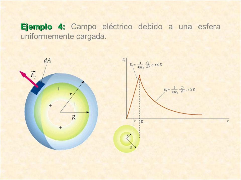 Ejemplo 4: Ejemplo 4: Campo eléctrico debido a una esfera uniformemente cargada.