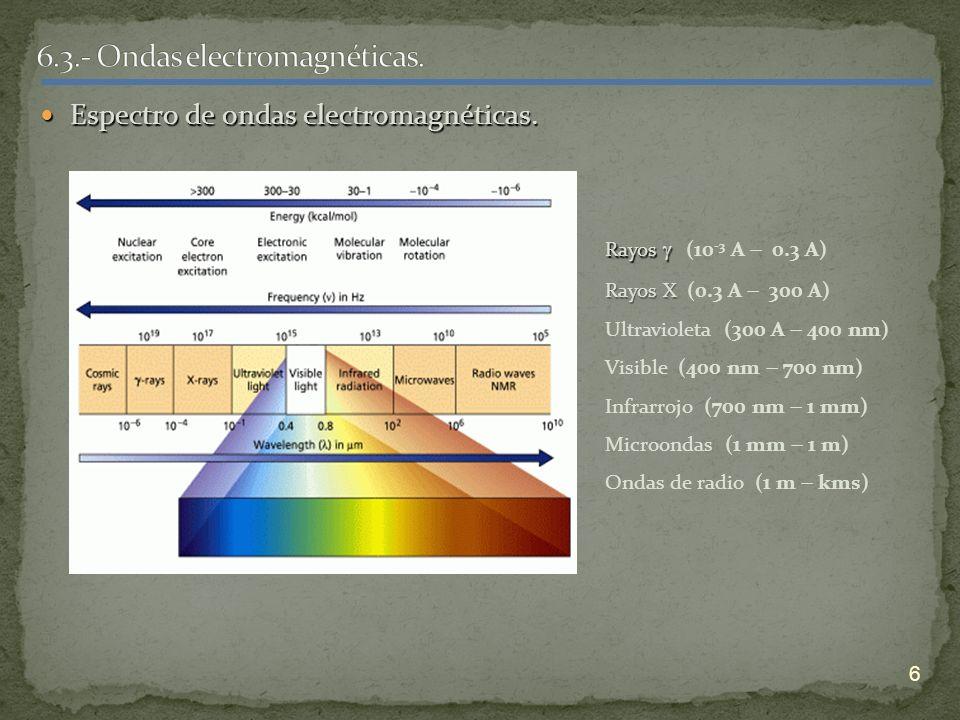 Espectro de ondas electromagnéticas. Espectro de ondas electromagnéticas. 6 Rayos Rayos (10 -3 A 0.3 A) Rayos X Rayos X (0.3 A 300 A) Ultravioleta (30