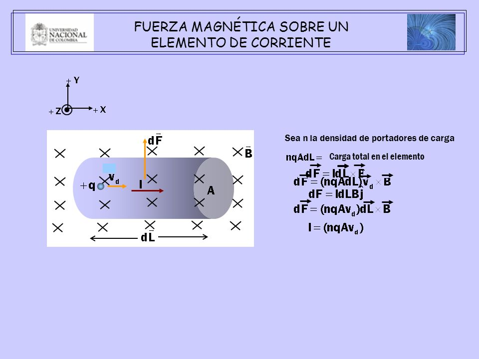 FUERZA MAGNÉTICA SOBRE UN ELEMENTO DE CORRIENTE Sea n la densidad de portadores de carga Carga total en el elemento