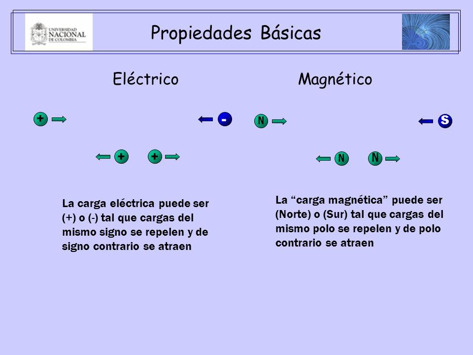 Propiedades Básicas EléctricoMagnético La carga eléctrica puede ser (+) o (-) tal que cargas del mismo signo se repelen y de signo contrario se atraen