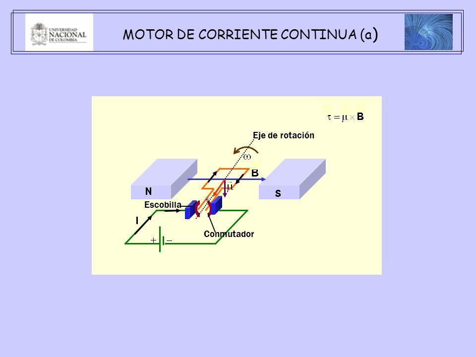 MOTOR DE CORRIENTE CONTINUA (a ) Escobilla Conmutador Eje de rotación