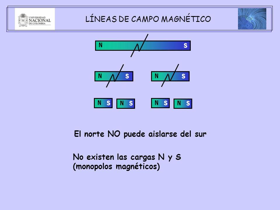 LÍNEAS DE CAMPO MAGNÉTICO N S N S N S N SN S N SN S El norte NO puede aislarse del sur No existen las cargas N y S (monopolos magnéticos)