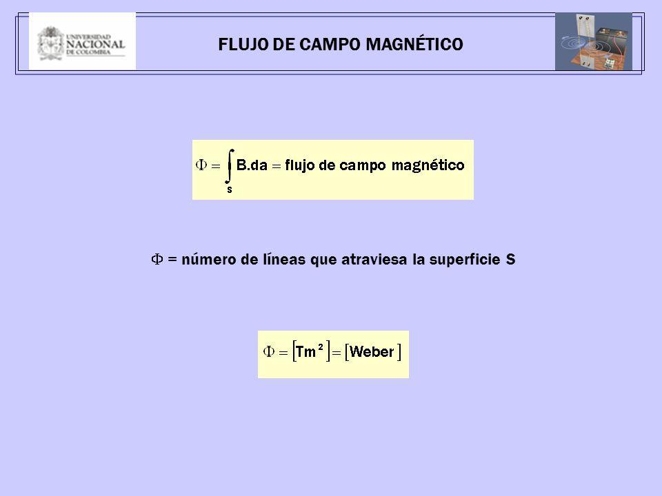 = número de líneas que atraviesa la superficie S FLUJO DE CAMPO MAGNÉTICO