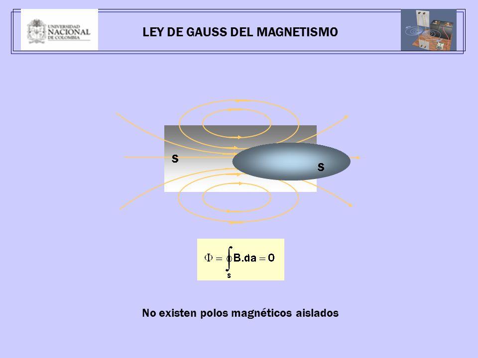 No existen polos magnéticos aislados LEY DE GAUSS DEL MAGNETISMO