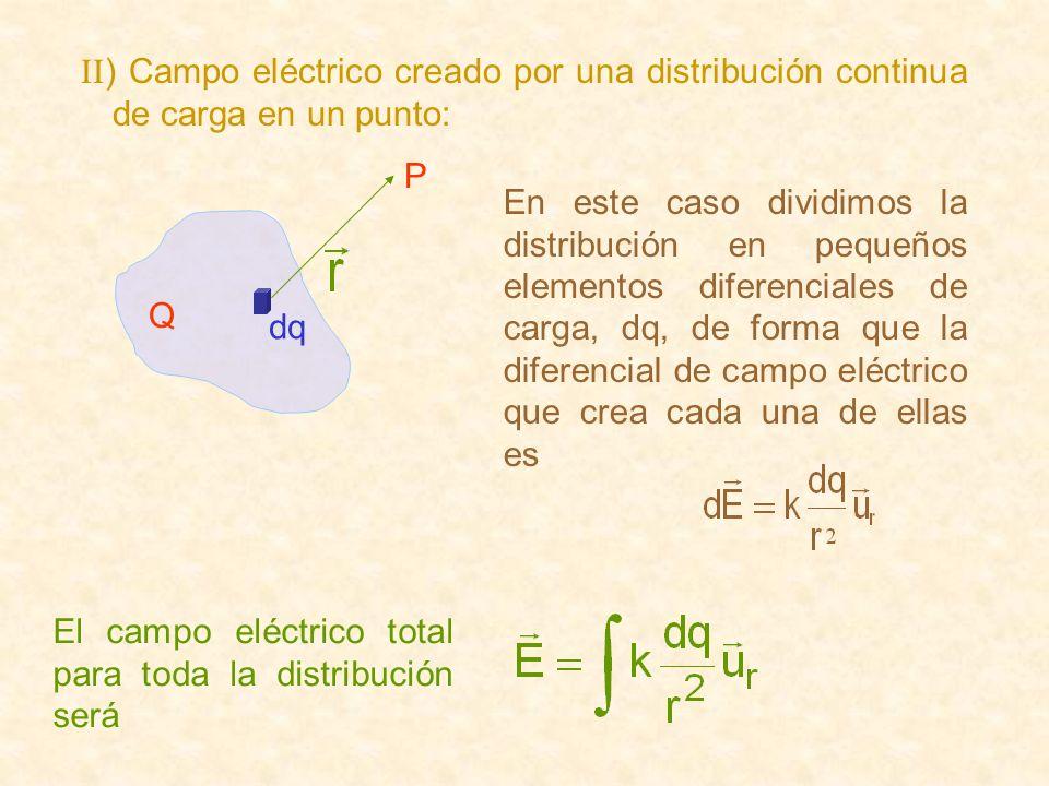 II ) Campo eléctrico creado por una distribución continua de carga en un punto: dq P Q En este caso dividimos la distribución en pequeños elementos di