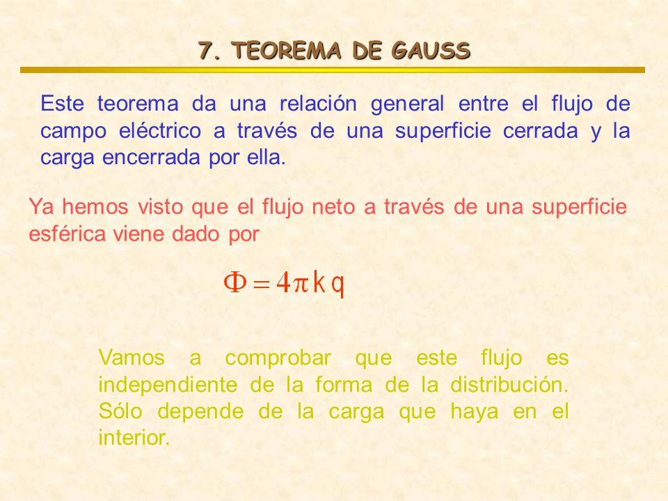Este teorema da una relación general entre el flujo de campo eléctrico a través de una superficie cerrada y la carga encerrada por ella. Ya hemos vist