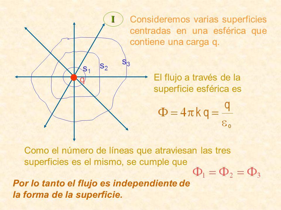 q s1s1 s2s2 s3s3 El flujo a través de la superficie esférica es Como el número de líneas que atraviesan las tres superficies es el mismo, se cumple qu