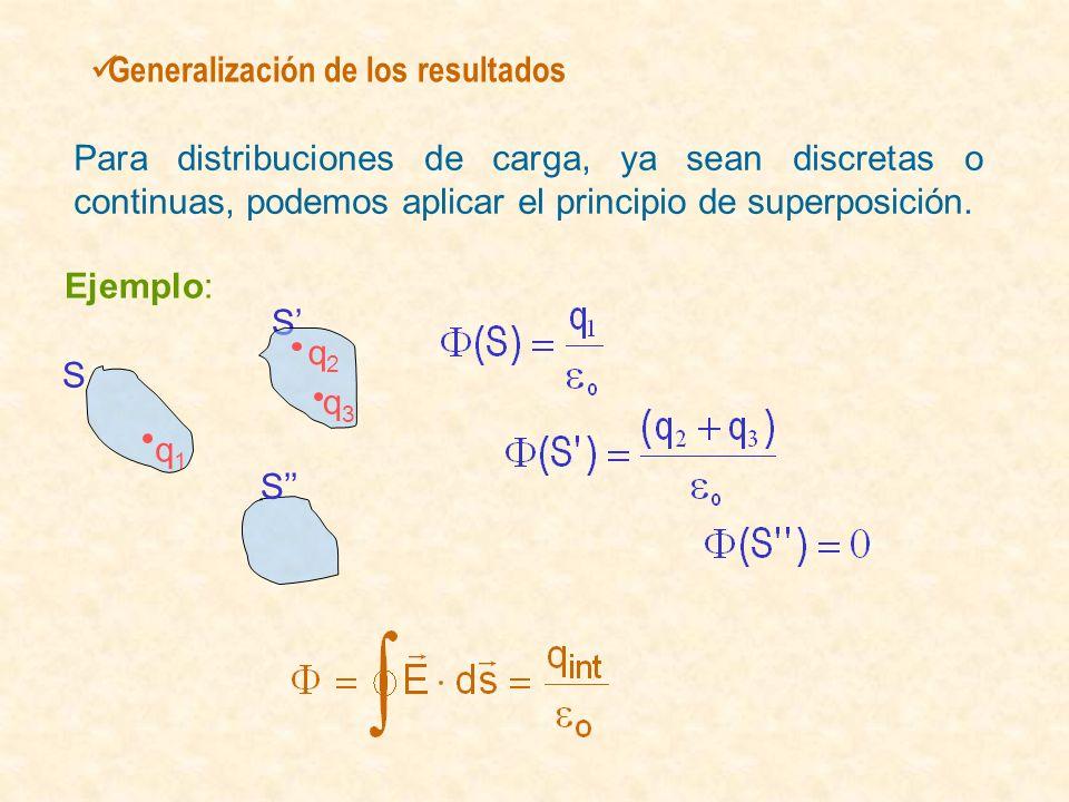 Generalización de los resultados Para distribuciones de carga, ya sean discretas o continuas, podemos aplicar el principio de superposición. Ejemplo: