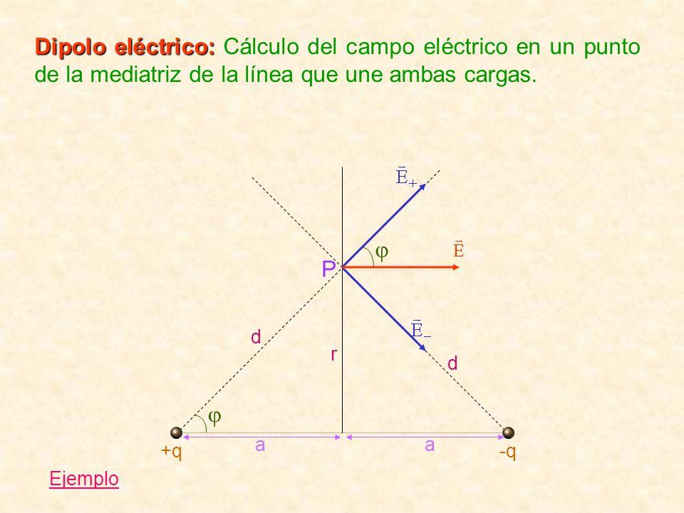 Dipolo eléctrico: Dipolo eléctrico: Cálculo del campo eléctrico en un punto de la mediatriz de la línea que une ambas cargas. r d d aa P +q-q Ejemplo