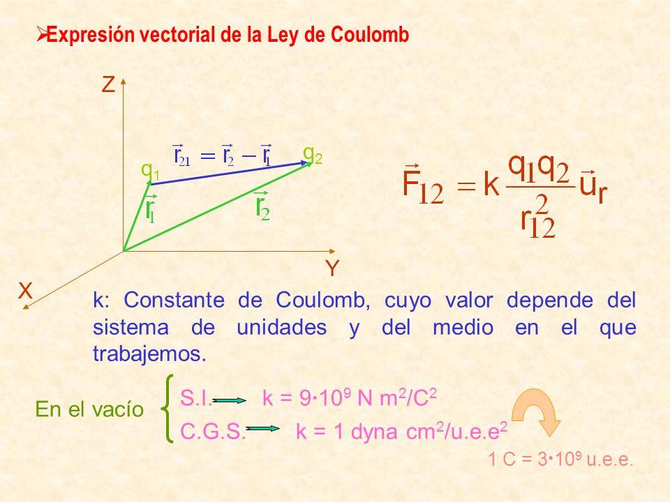 Expresión vectorial de la Ley de Coulomb k: Constante de Coulomb, cuyo valor depende del sistema de unidades y del medio en el que trabajemos. En el v