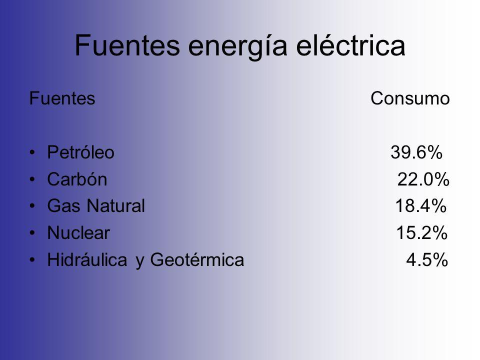 Fuentes energía eléctrica Fuentes Consumo Petróleo 39.6% Carbón 22.0% Gas Natural 18.4% Nuclear 15.2% Hidráulica y Geotérmica 4.5%