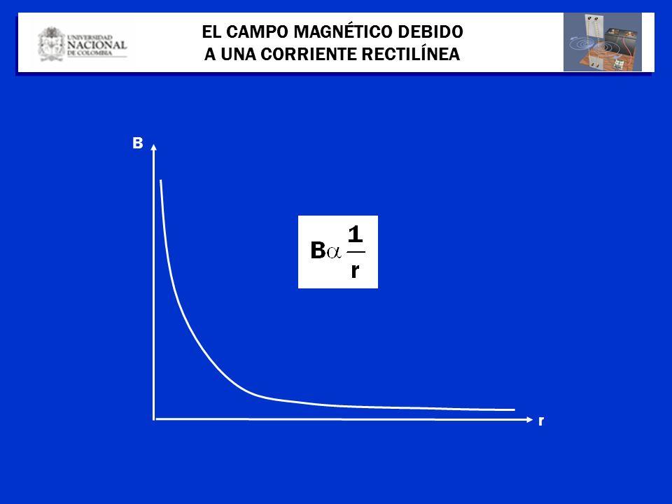 B r EL CAMPO MAGNÉTICO DEBIDO A UNA CORRIENTE RECTILÍNEA