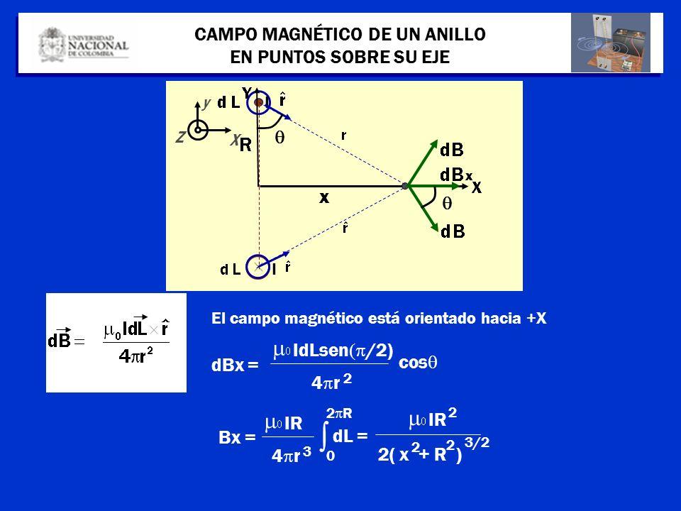 I X Z y I CAMPO MAGNÉTICO DE UN ANILLO EN PUNTOS SOBRE SU EJE El campo magnético está orientado hacia +X dBx = IdLsen /2) 4 r 2 cos x x Bx = IR 2( x +