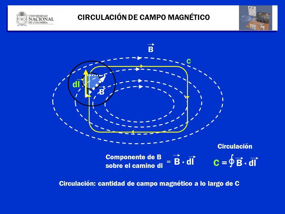 CIRCULACIÓN DE CAMPO MAGNÉTICO B C C = B dl dl B Componente de B sobre el camino dl B dl = Circulación Circulación: cantidad de campo magnético a lo l