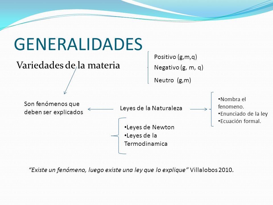 GENERALIDADES Variedades de la materia Positivo (g,m,q) Negativo (g, m, q) Neutro (g,m) Son fenómenos que deben ser explicados Leyes de la Naturaleza