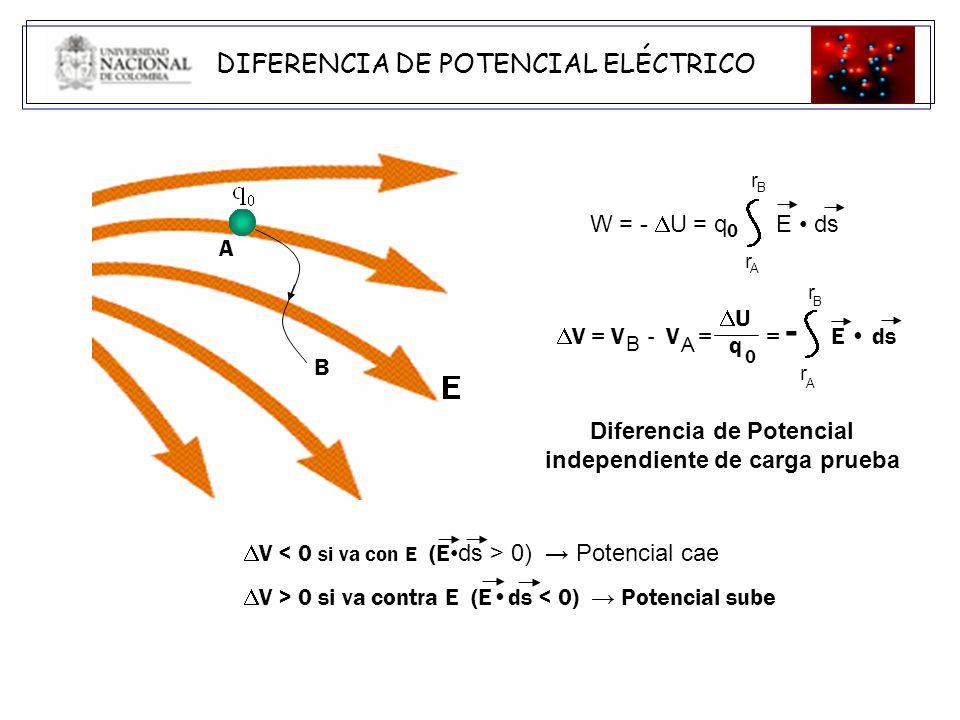 DIFERENCIA DE POTENCIAL ELÉCTRICO ENTRE DOS PUNTOS CERCANOS A UNA CARGA PUNTUAL A B A B
