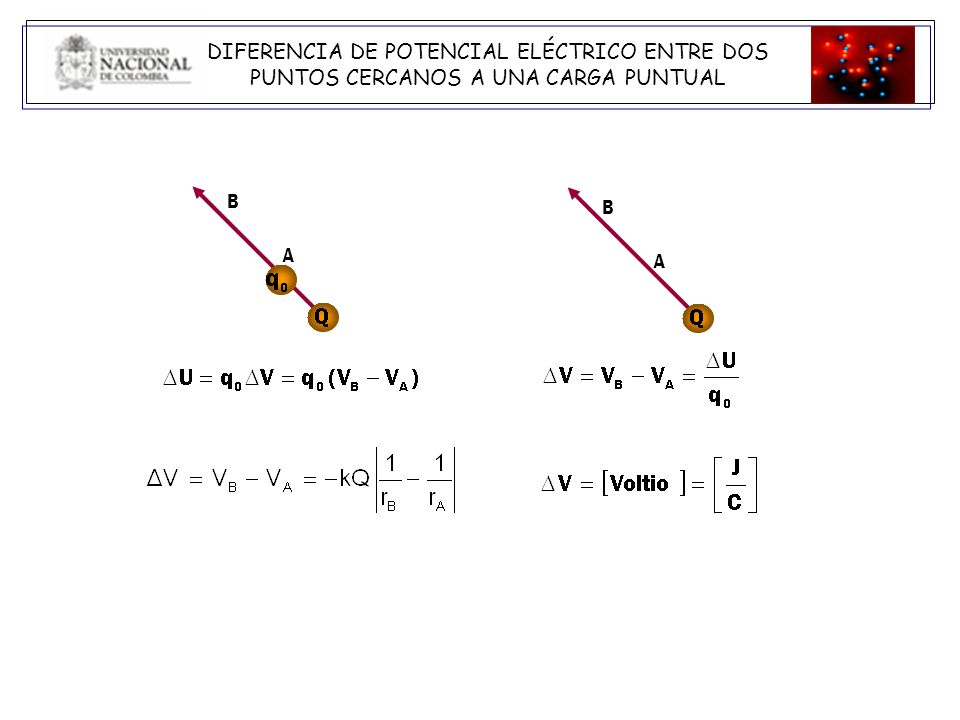 Superficie equipotencial: superficie cuyos puntos están todos al mismo potencial Las superficies equipotenciales debidas a una carga puntual son esferas concéntricas con la carga V = - E ds = 0 si A r r B E = 0 E ds