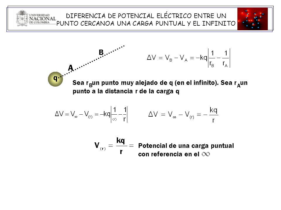 EL CAMPO ELECTRICO Y EL POTENCIAL EyEy ExEx EzEz x,z fijos x,y fijos V