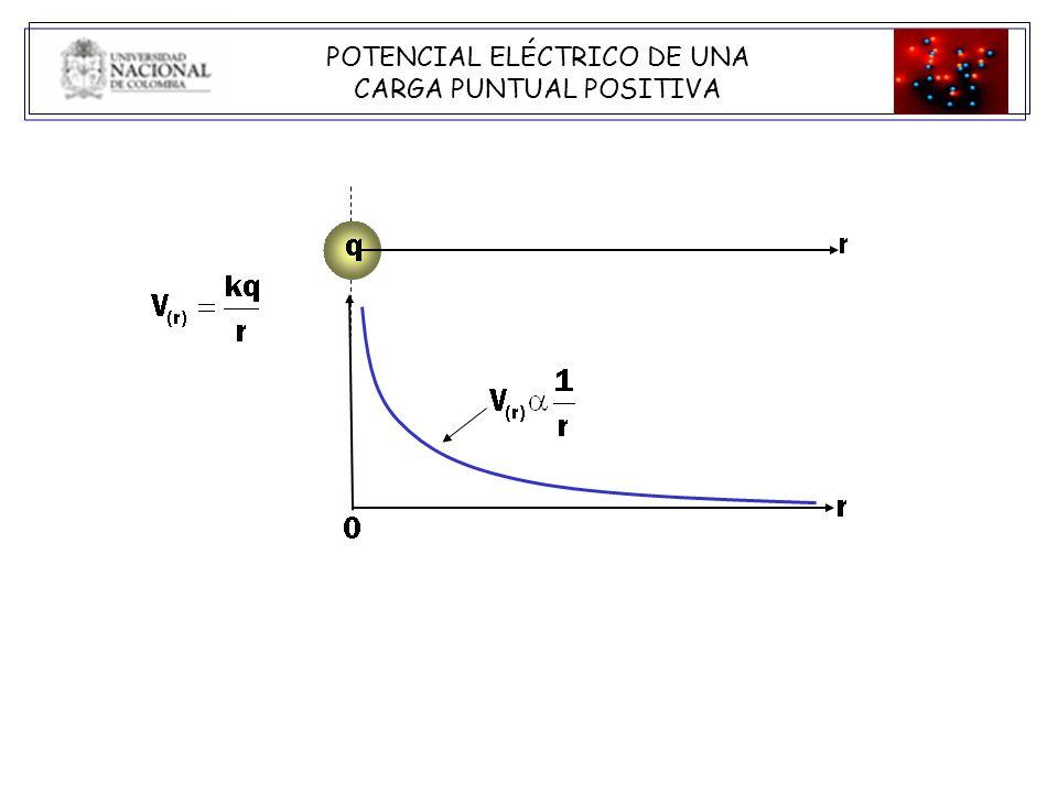 El gráfico que representa mejor el potencial de una carga puntual negativa en función de la distancia r a la carga es: