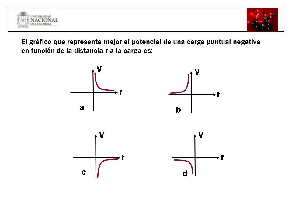 POTENCIAL ELÉCTRICO DE UNA ESFERA CONDUCTORA EN EQUILIBRIO El potencial eléctrico por fuera de una esfera cargada debe ser igual al de una carga puntual localizada en su centro.
