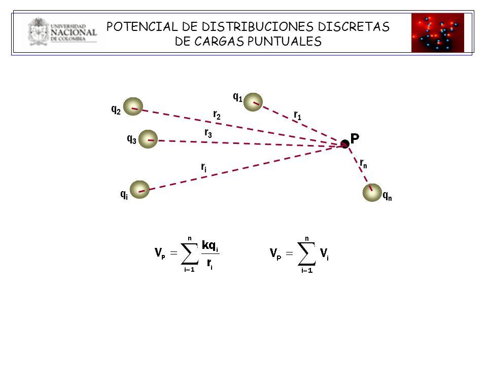El potencial en el punto P de la figura está dado por la expresión: a.