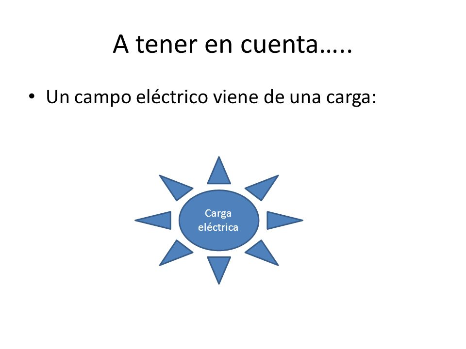 A tener en cuenta….. Un campo eléctrico viene de una carga: Carga eléctrica