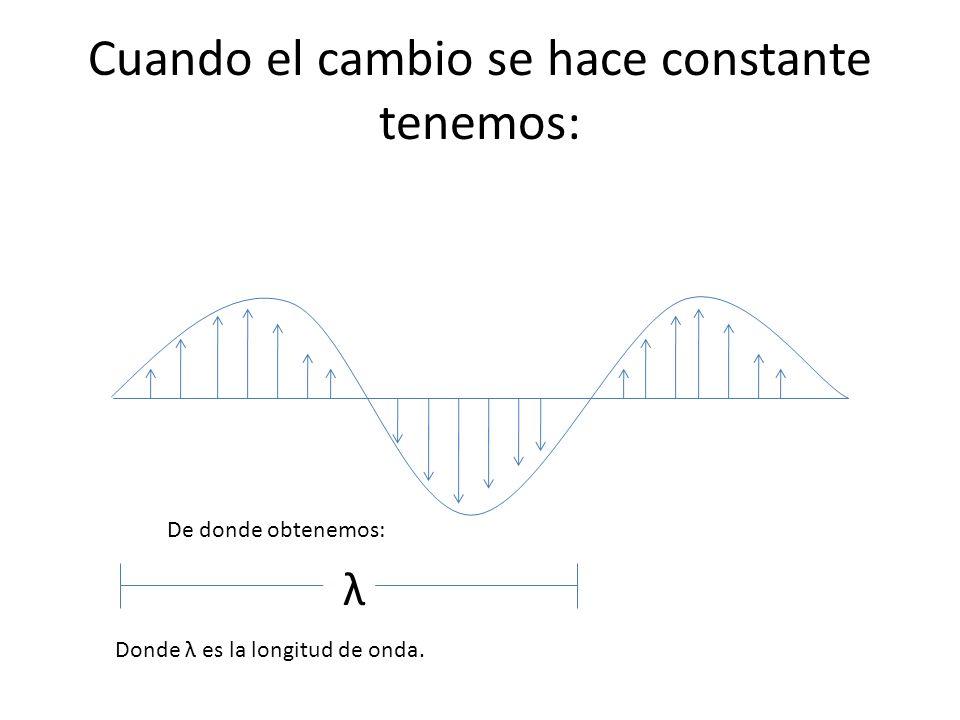 Cuando el cambio se hace constante tenemos: De donde obtenemos: λ Donde λ es la longitud de onda.