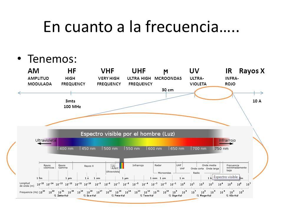 En cuanto a la frecuencia….. Tenemos: AM HF VHF UHF ϻ UV IR Rayos X AMPLITUD HIGH VERY HIGH ULTRA HIGH MCROONDAS ULTRA- INFRA- MODULADA FREQUENCY FREQ